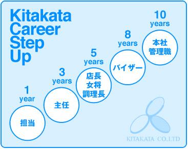 Kitakata Career Step Up
